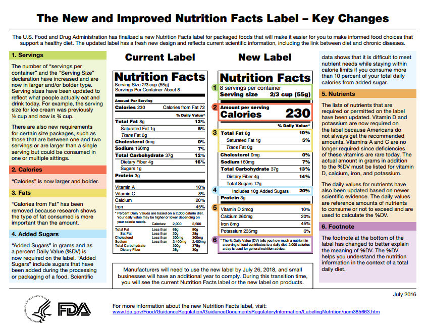 New Fda Food Labeling Requirements